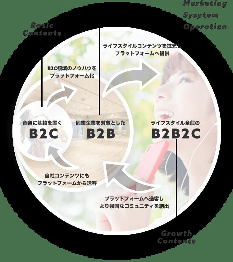 音楽に基軸を置くB2C 同業企業を対象としたB2B ライフスタイル全般のB2B2C